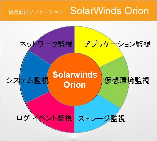 統合監視ソリューション SolarWinds Orion
